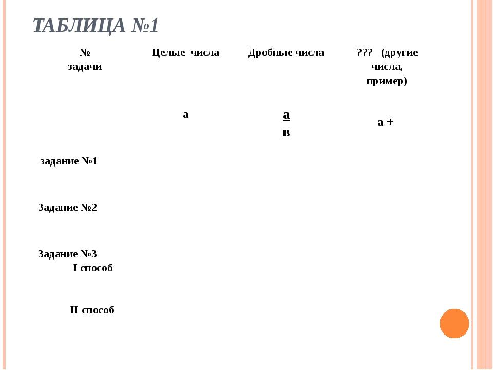 ТАБЛИЦА №1 № задачиЦелые числаДробные числа??? (другие числа, пример) aа...