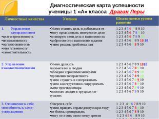 Диагностическая карта успешности ученицы 1 «А» класса Драган Леры Личностные