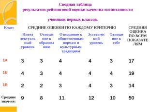 Сводная таблица результатов рейтинговой оценки качества воспитанности ученик