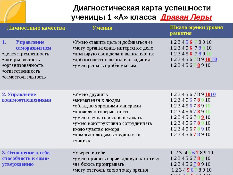 Диагностическая карта успешности ученицы 1 «А» класса Драган Леры Личностные...