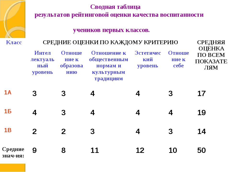 Сводная таблица результатов рейтинговой оценки качества воспитанности ученик...