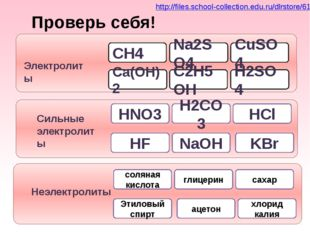Na2SO4 CuSO4 CH4 Ca(OH)2 Электролиты H2SO4 C2H5OH H2CO3 NaOH HNO3 HF Сильные
