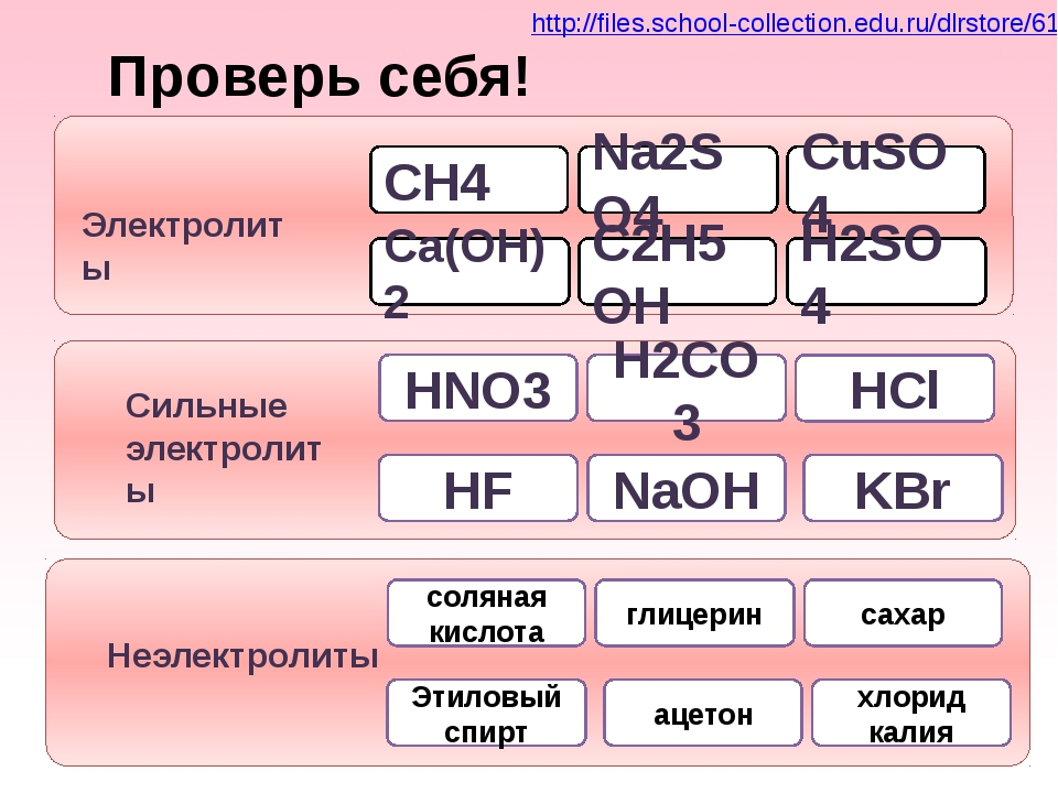 Na2SO4 CuSO4 CH4 Ca(OH)2 Электролиты H2SO4 C2H5OH H2CO3 NaOH HNO3 HF Сильные...