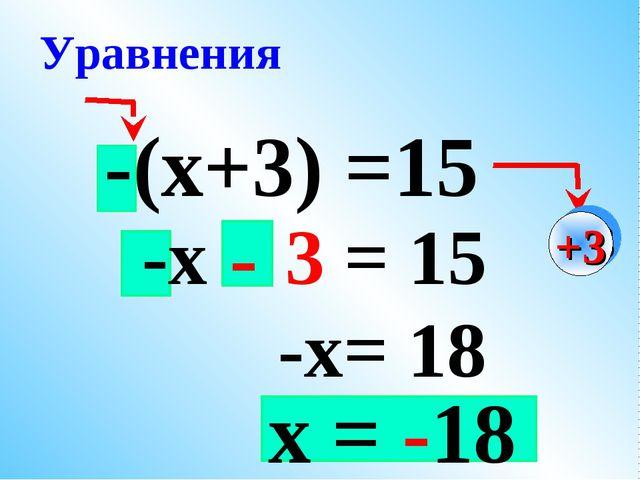 -(х+3) =15 -х – 3 = 15 -х= 18 Уравнения +3 - х = -18
