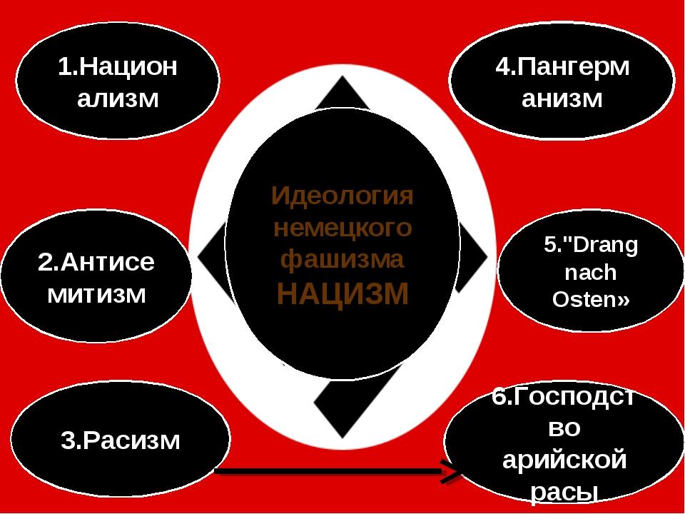 "1.Национализм 5.""Drang nach Osten» 4.Пангерманизм 2.Антисемитизм 3.Расизм 6.Г..."