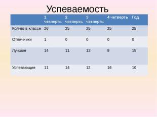 Успеваемость 1 четверть 2 четверть 3 четверть 4 четверть Год Кол-вов классе 2