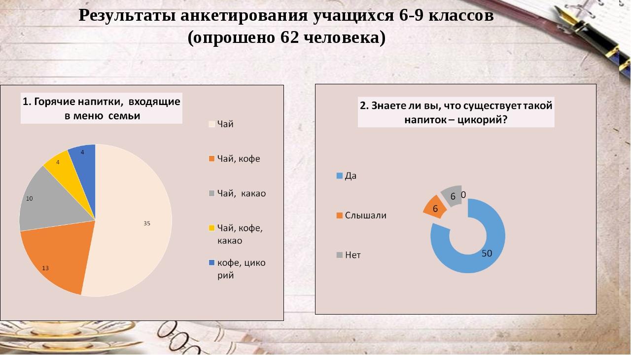 Результаты анкетирования учащихся 6-9 классов (опрошено 62 человека)