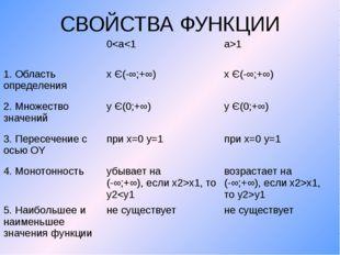 СВОЙСТВА ФУНКЦИИ 0x1, тоy2x1, тоy2>y1 5. Наибольшее и наименьшее значения фун