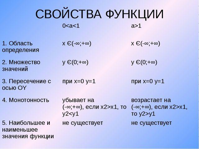 СВОЙСТВА ФУНКЦИИ 0x1, тоy2x1, тоy2>y1 5. Наибольшее и наименьшее значения фун...