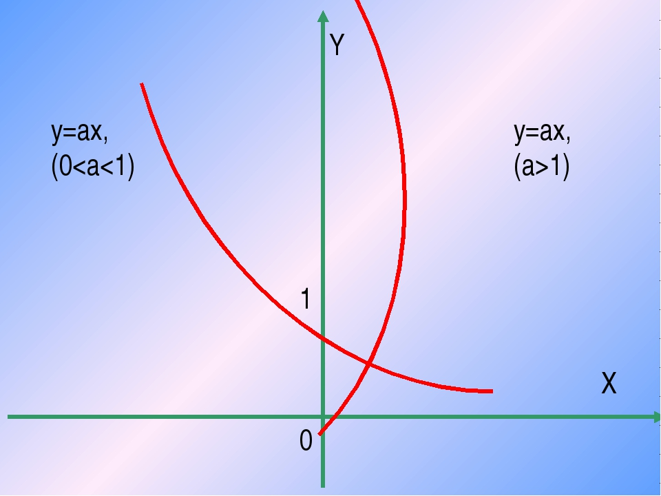 1 Y X 0 y=ax, (a>1) y=ax, (0