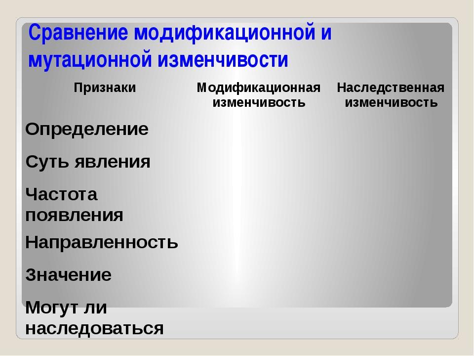 Сравнение модификационной и мутационной изменчивости Признаки Модификационная...