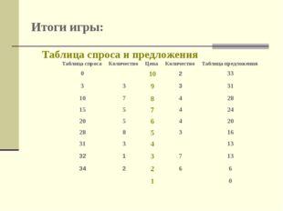 Итоги игры: Таблица спроса и предложения Таблица спросаКоличествоЦенаКоли