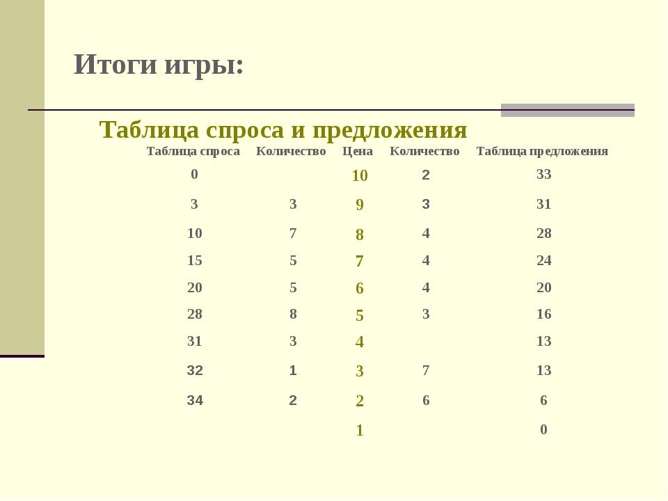 Итоги игры: Таблица спроса и предложения Таблица спросаКоличествоЦенаКоли...