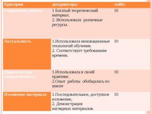Критерии дескрипторы лейбл Содержание работы 1Богатый теоретический материал.