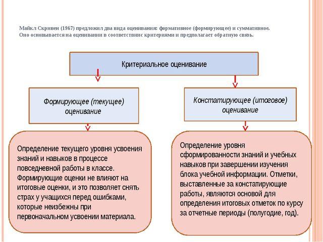 Критериальное оценивание Формирующее (текущее) оценивание Констатирующее (ито...
