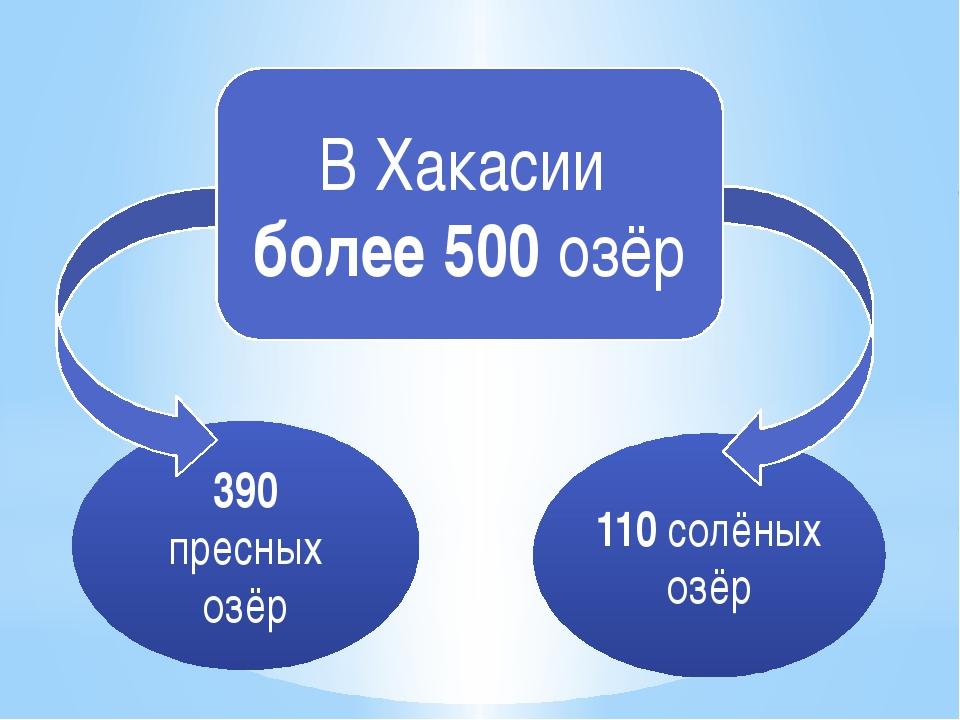 В Хакасии более 500 озёр 390 пресных озёр 110 солёных озёр