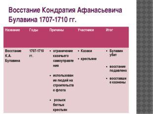 Восстание Кондратия Афанасьевича Булавина 1707-1710 гг. Название Годы Причины