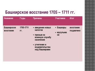 Башкирское восстание 1705 – 1711 гг. Название Годы Причины Участники Итог Баш
