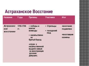 Астраханское Восстание Название Годы Причины Участники Итог Астраханскоевосст