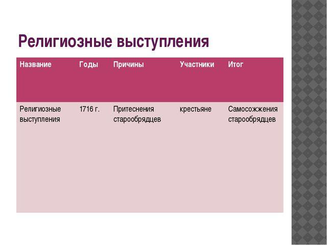 Религиозные выступления Название Годы Причины Участники Итог Религиозные выст...