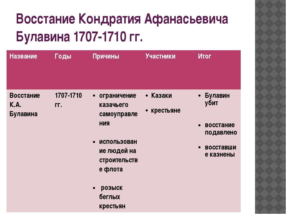 Восстание Кондратия Афанасьевича Булавина 1707-1710 гг. Название Годы Причины...