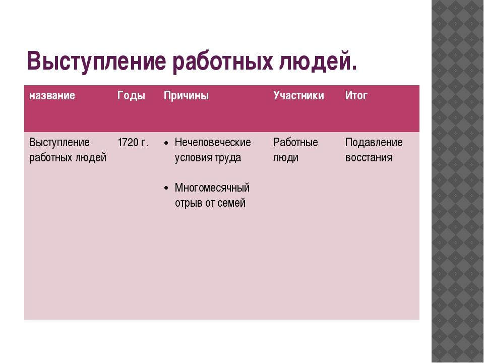 Выступление работных людей. название Годы Причины Участники Итог Выступлениер...