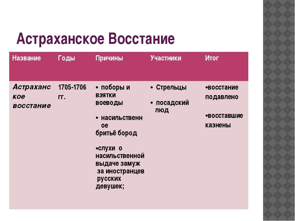 Астраханское Восстание Название Годы Причины Участники Итог Астраханскоевосст...