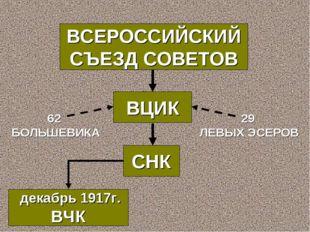 ВСЕРОССИЙСКИЙ СЪЕЗД СОВЕТОВ ВЦИК 62 БОЛЬШЕВИКА 29 ЛЕВЫХ ЭСЕРОВ декабрь 1917г.