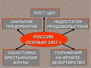 РОССИЯ ОСЕНЬЮ 1917 г. ЗАКРЫТИЕ ПРЕДПРИЯТИЙ НЕДОСТАТОК ПРОДОВОЛЬСТВИЯ РОСТ ЦЕН