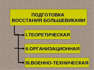 ПОДГОТОВКА ВОССТАНИЯ БОЛЬШЕВИКАМИ I.ТЕОРЕТИЧЕСКАЯ II.ОРГАНИЗАЦИОННАЯ III.ВОЕН