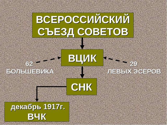 ВСЕРОССИЙСКИЙ СЪЕЗД СОВЕТОВ ВЦИК 62 БОЛЬШЕВИКА 29 ЛЕВЫХ ЭСЕРОВ декабрь 1917г....