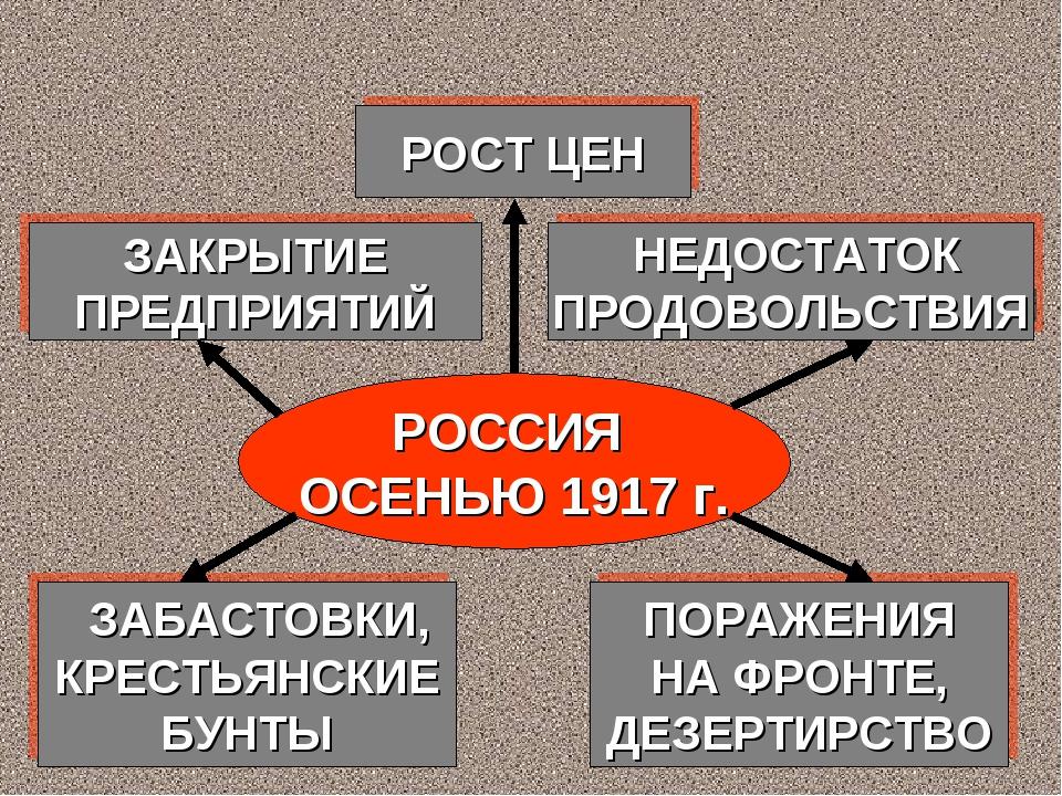 РОССИЯ ОСЕНЬЮ 1917 г. ЗАКРЫТИЕ ПРЕДПРИЯТИЙ НЕДОСТАТОК ПРОДОВОЛЬСТВИЯ РОСТ ЦЕН...