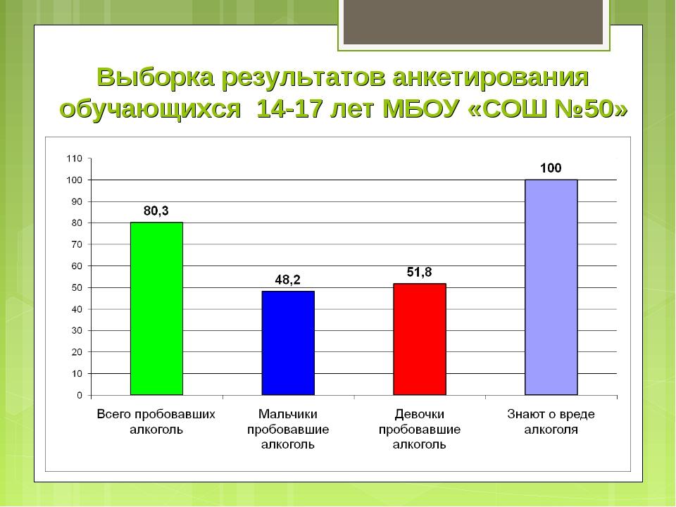 Выборка результатов анкетирования обучающихся 14-17 лет МБОУ «СОШ №50»