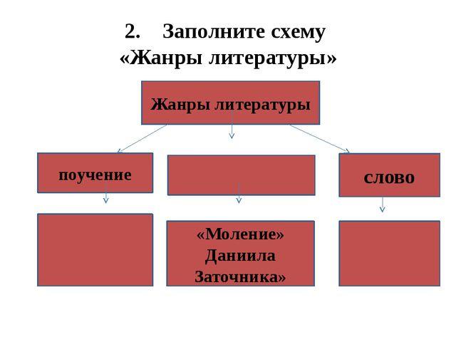 2. Заполните схему «Жанры литературы» Жанры литературы поучение слово «Молени...