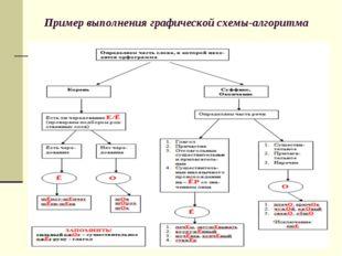Пример выполнения графической схемы-алгоритма