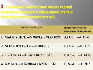 3. Установите соответствие между схемой химической реакции и изменением степе