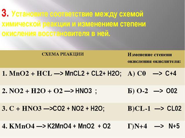 3. Установите соответствие между схемой химической реакции и изменением степе...