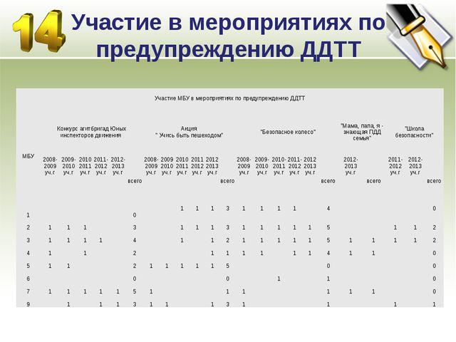Участие в мероприятиях по предупреждению ДДТТ Участие МБУ в мероприятиях по п...