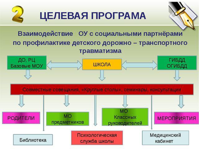 ЦЕЛЕВАЯ ПРОГРАМА Взаимодействие ОУ с социальными партнёрами по профилактике д...