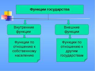 Функции государства Внутренние функции Внешние функции Функции по отношению