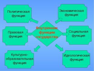 Внутренние функции государства Политическая функция Экономическая функция Пр