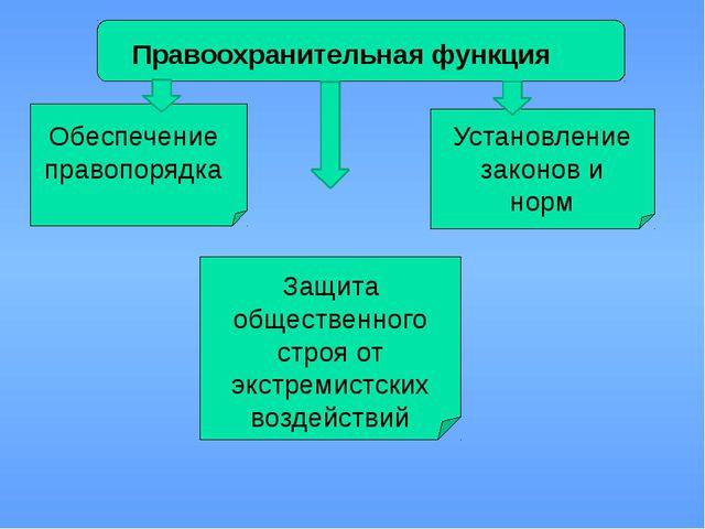 Правоохранительная функция Обеспечение правопорядка Установление законов и н...