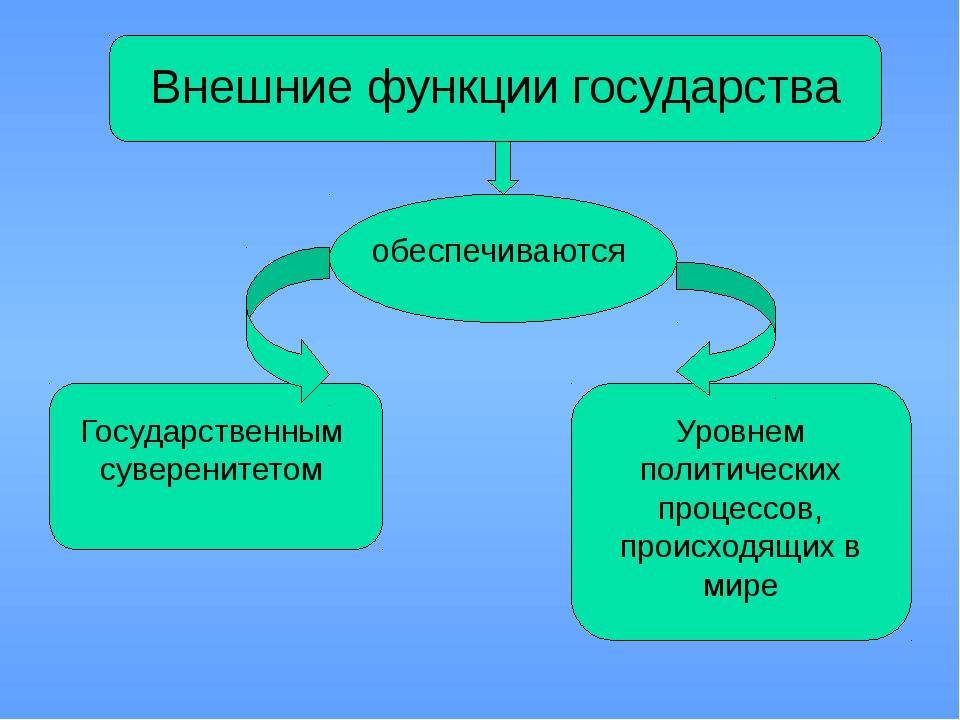 Внешние функции государства обеспечиваются Государственным суверенитетом Уро...