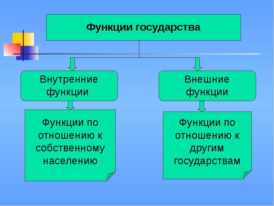 Функции государства Внутренние функции Внешние функции Функции по отношению...