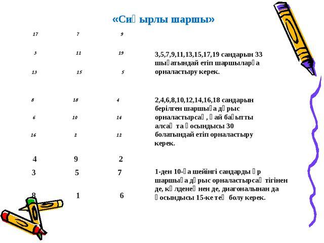 «Сиқырлы шаршы» 3,5,7,9,11,13,15,17,19 сандарын 33 шығатындай етіп шаршыларға...