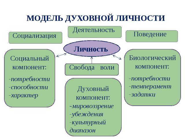 МОДЕЛЬ ДУХОВНОЙ ЛИЧНОСТИ Личность Социализация Деятельность Биологический ком...