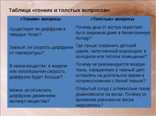 Таблица «тонких и толстых вопросов» «Тонкие» вопросы«Толстые» вопросы Сущест