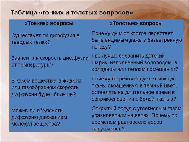 Таблица «тонких и толстых вопросов» «Тонкие» вопросы«Толстые» вопросы Сущест...