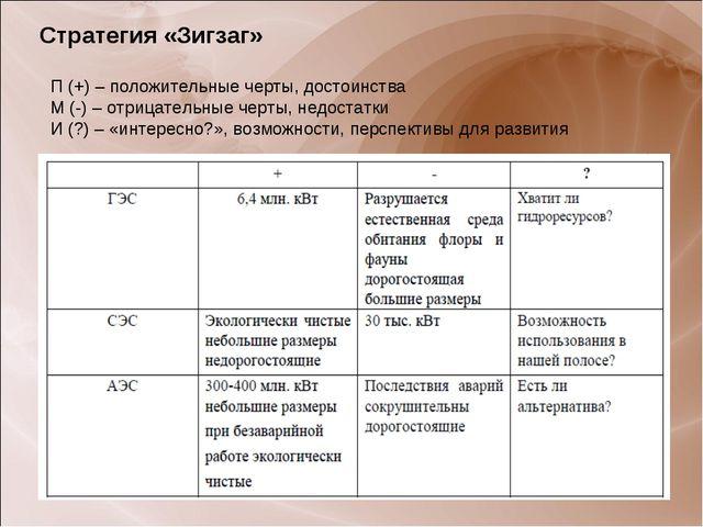 Стратегия «Зигзаг» П (+) – положительные черты, достоинства М (-) – отрицател...