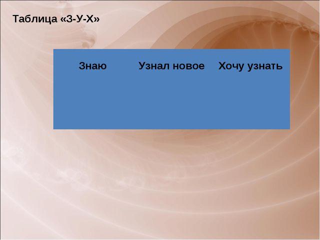 Таблица «З-У-Х» ЗнаюУзнал новоеХочу узнать
